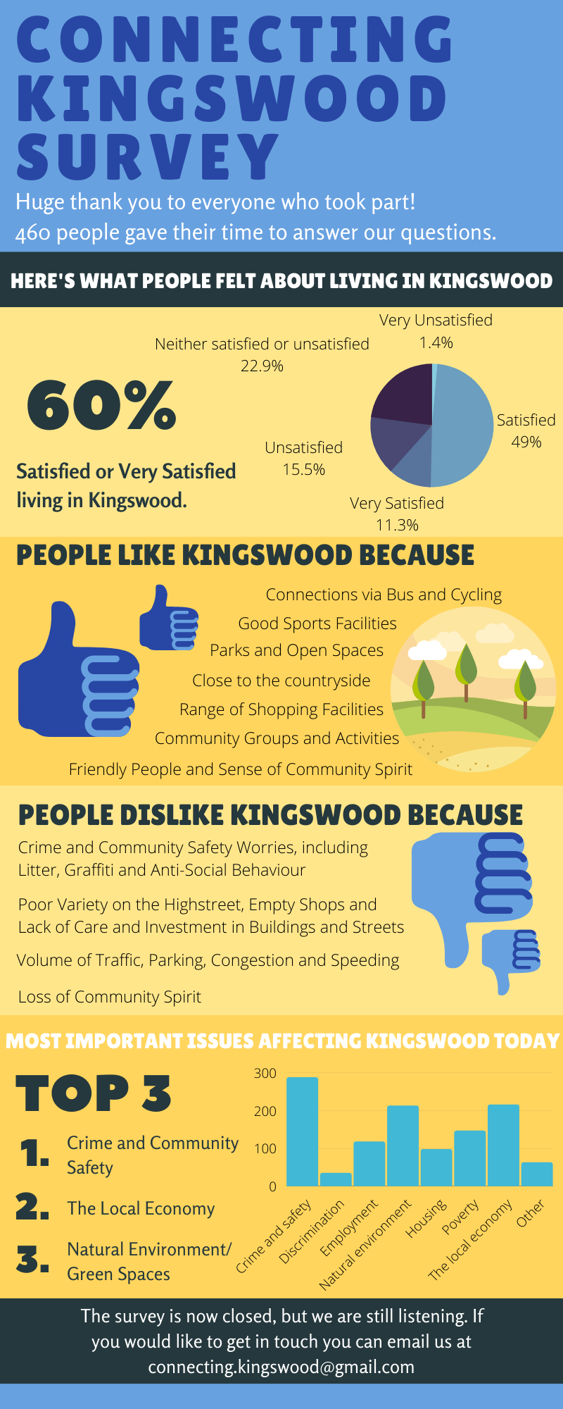 Connecting Kingswood: Your views really count